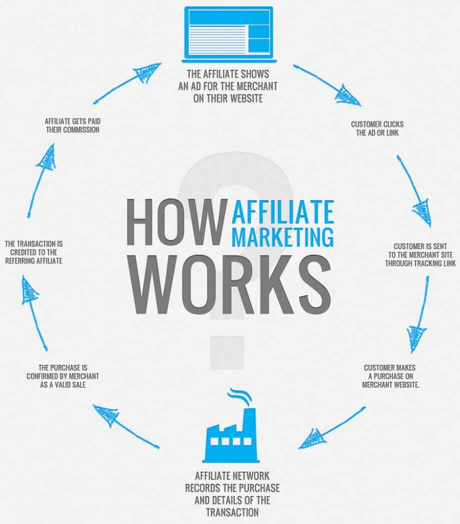 What Is Affiliate Program And How It Works