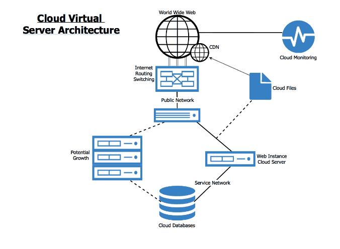 cloud computing host1plus