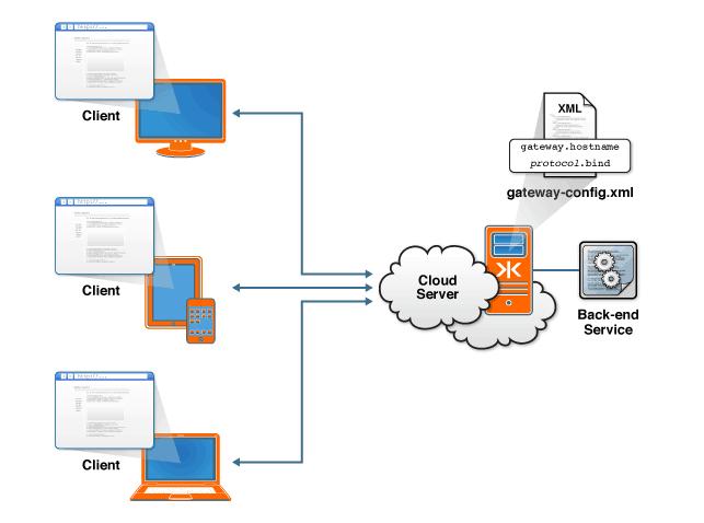 host1plus cloud server features and advantages