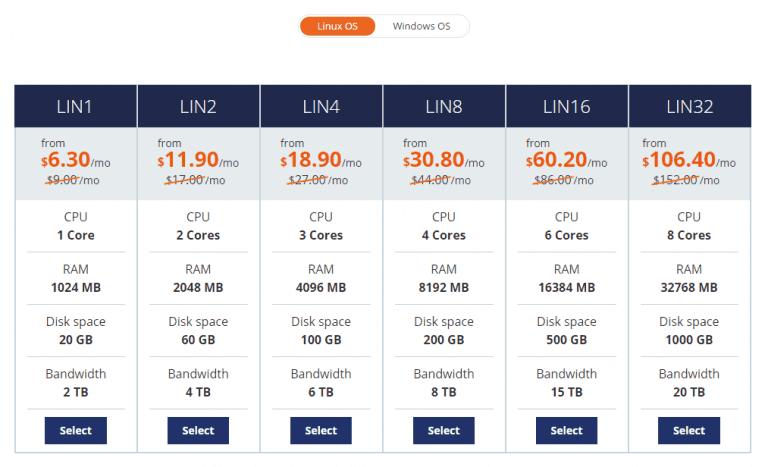 host1plus hosting price