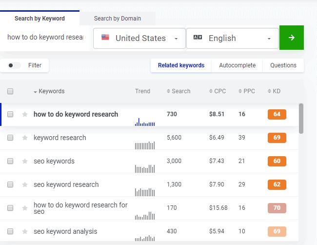 keywords metrics